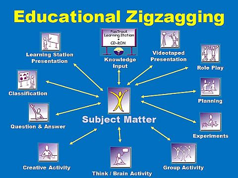 educational_zigzagging_chart